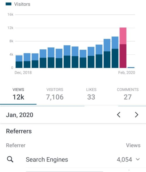 Lovely Audiobooks statistics January: 12k total monthly views, 4k Search Engine traffic