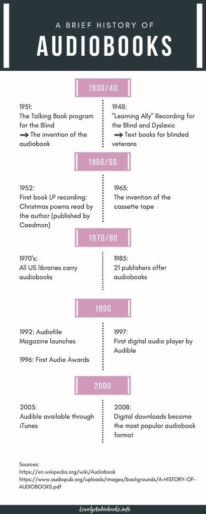 A timeline of the history of audiobooks