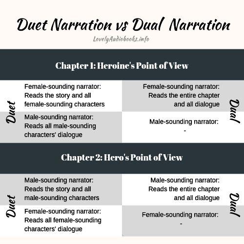 Audiobook duet narration vs dual narration