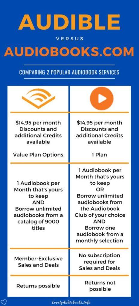 Audible vs Audiobooks comparison infographic